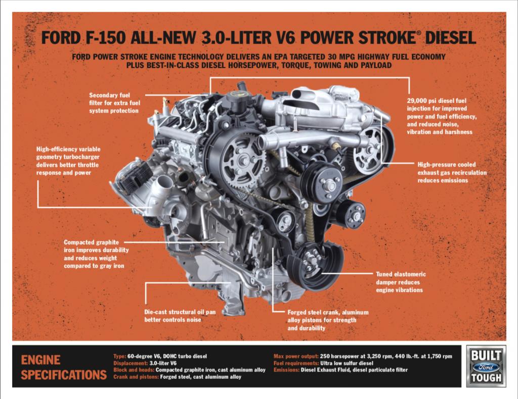 3.0L Powerstroke Diesel Specs