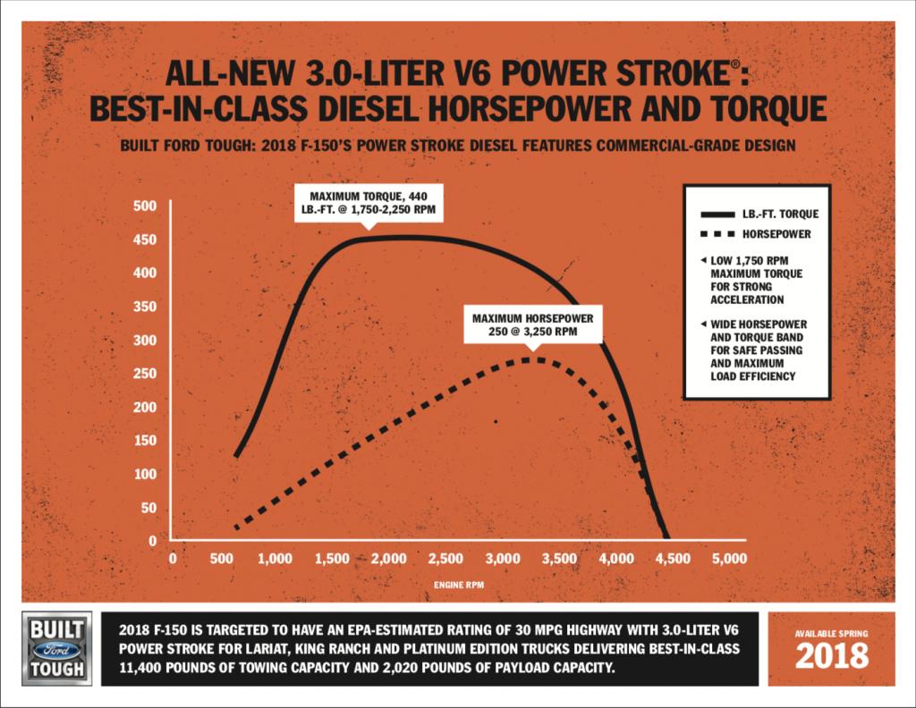 3.0L Powerstroke Horsepower/Torque Chart